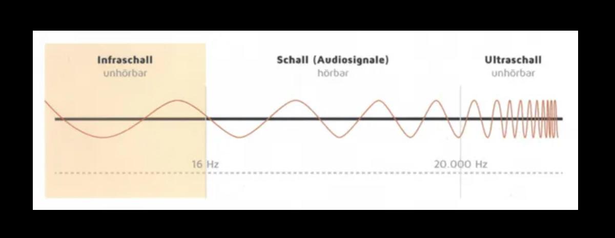 Infraschall bei 64665 Alsbach-Hähnlein